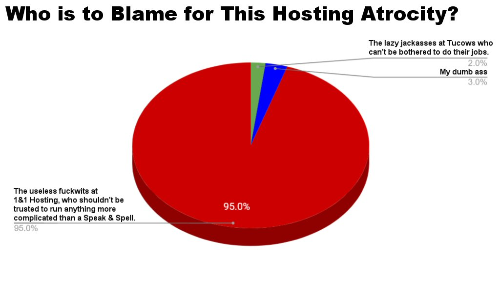 To be fair, you could probably bump my blame percentage as high as 6 or even 7.