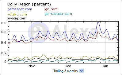 "Graph courtesy of <a href=""http://www.alexa.com/siteinfo/gamespot.com?p=tgraph&#038;r=home_home"">Alexa</a>."