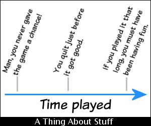 atas_time_played.png