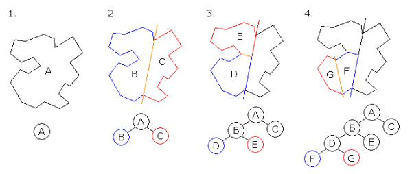 Image courtesy of Wikipedia. Note that in step 4, G and F and now fully convex and require no further divison.