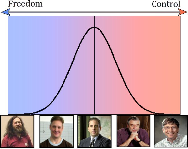 Bell curve. Richard Stallman, Shamus Young, Joe Average, Nolan Bushnell, Bill Gates