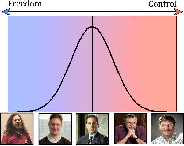 Bell curve. Richard Stallman, Shamus Young, Joe Average, Nolan Bushnell, Bill Gates