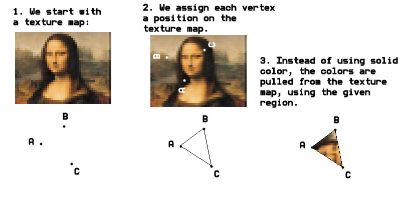I wish I'd drawn this diagram a bit differently. Imagine the Mona Lisa not once, but as an infinite plane of that face repeating over and over like endless tiling wallpaper. Now picture putting the A, B, and C points anywhere you like on that plane. This will, of course, form a triangle. The image within that triangle will be mapped to the shape of the 3D triangle we're drawing on screen. (Even if they're wildly different proportions.)