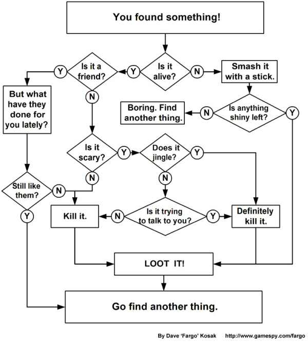 RPG Flowchart, You found something!