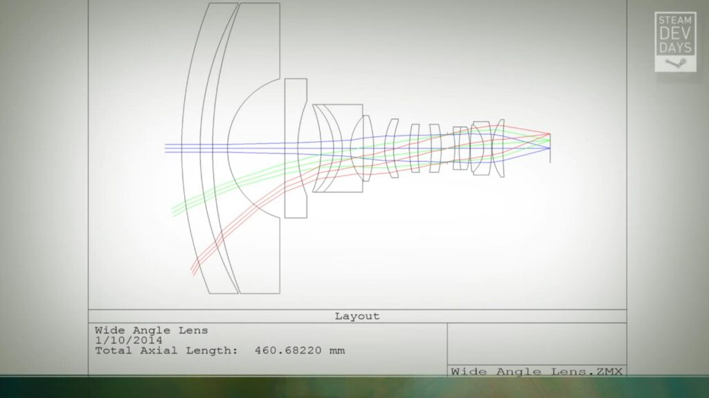 The lenses required for un-distorted VR. Taken from the Abrash talk linked above.