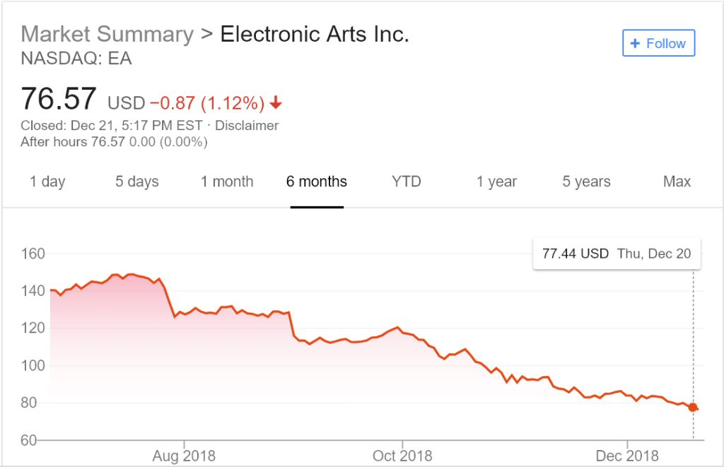 I realize that it's immature to cheer a falling stock price, but I can't help it. This is like seeing your high school bully fall in a puddle. It doesn't really change anything, but it's still cathartic.