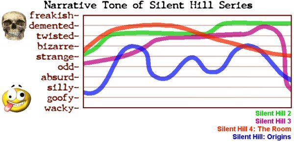 This graph depicts the highly accurate and scientific readings of several games in the Silent Hill franchise, using equipment to measure the freakishness (using the standard Lovecraft logarithmic scale) against the innate wackyness (as measured in kilostooges) of the content. All devices were calibrated against solitaire prior to measurements.