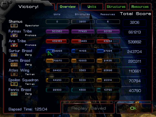 This is the outcome of a very typical battle.  Protoss kicking butt. Zerg coming in second.  Terrans going extinct in some kinda hurry.