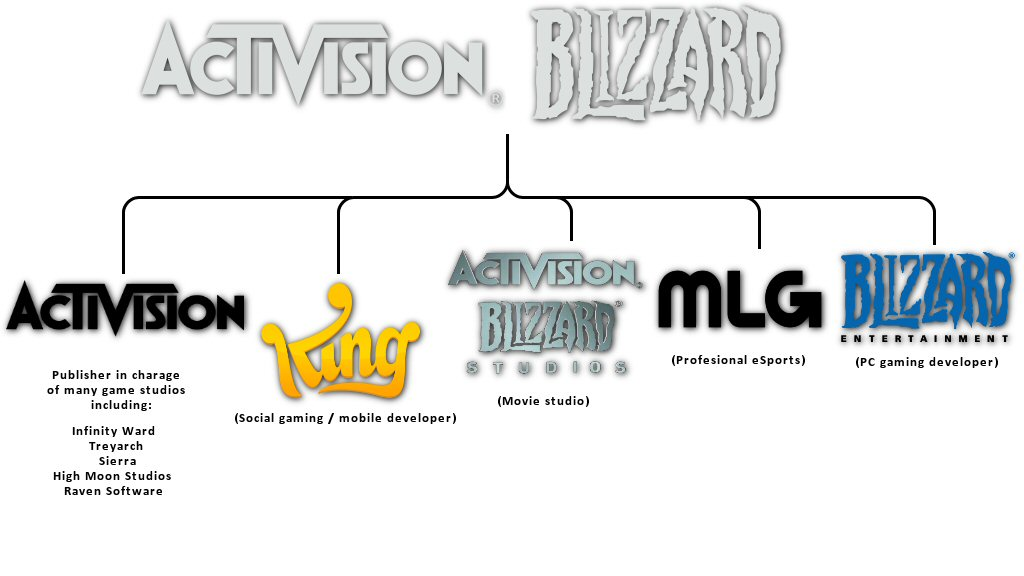 Just a reminder that Activision Blizzard runs five companies, three of which are named after itself. Right now we're working under the assumption that the parent company is responsible for setting the tone, policies, and corporate culture of its subsidiaries.